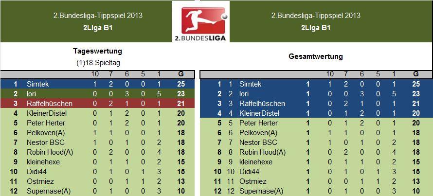 Auswertung 2.LigaB1.(1)18.Spieltag.jpg