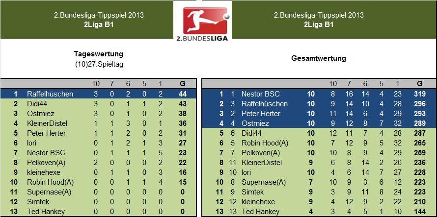 Auswertung 2.LigaB1.(10)27.Spieltag.jpg