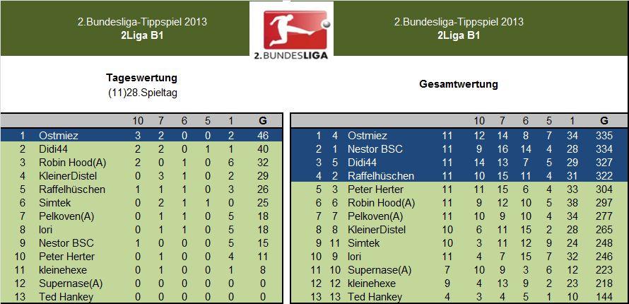 Auswertung 2.LigaB1.11)28.Spieltag.jpg