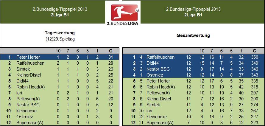 Auswertung 2.LigaB1.12)29.Spieltag.jpg