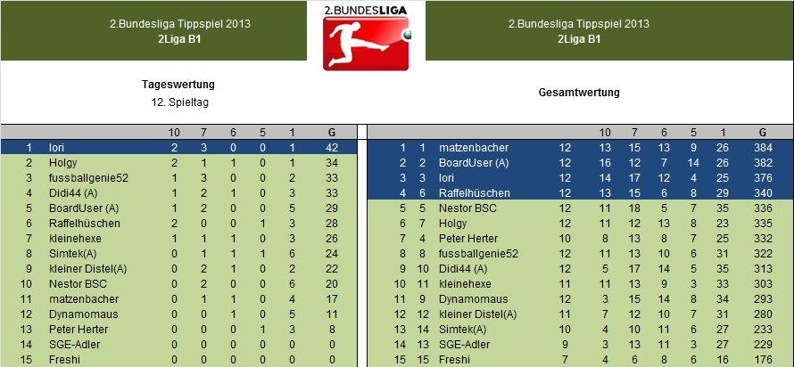 Auswertung 2.LigaB1 12.Spieltag.jpg
