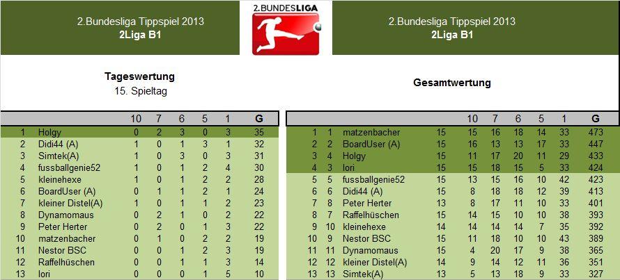 Auswertung 2.LigaB1.15.Spieltag.jpg