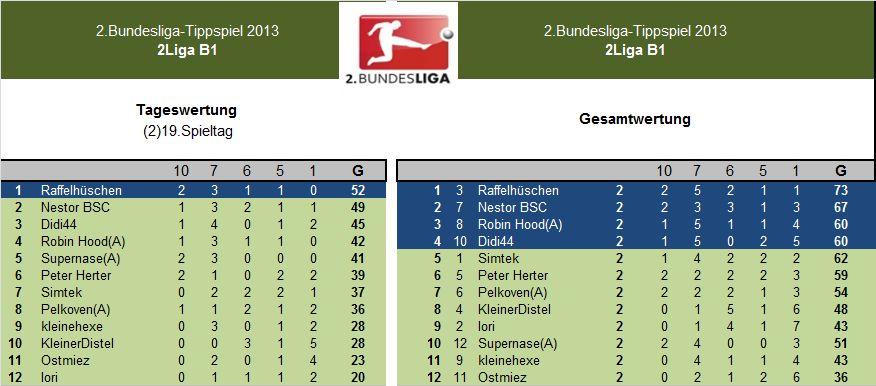 Auswertung 2.LigaB1(2)19.Spieltag.jpg