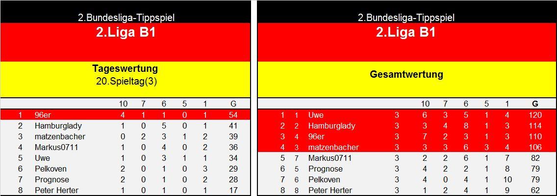Auswertung 2.LigaB1 20.Spieltag.jpg