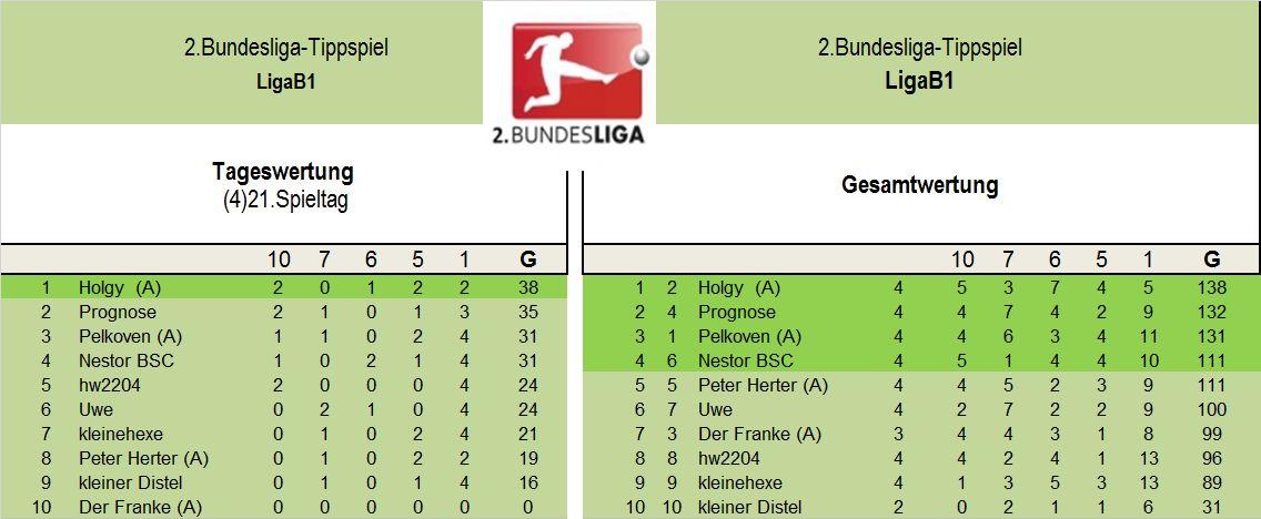 Auswertung 2.LigaB1(21.Spieltag).jpg