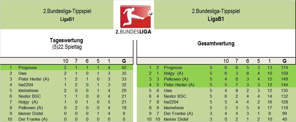 Auswertung 2.LigaB1(22..Spieltag)..jpg