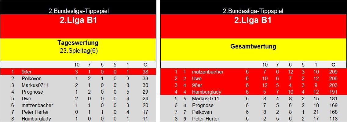 Auswertung 2.LigaB1 23.Spieltag.jpg
