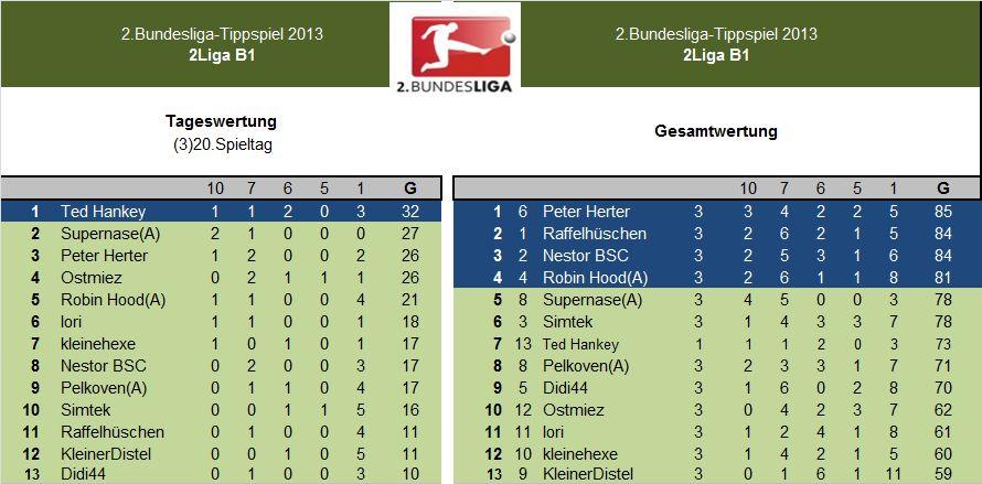 Auswertung 2.LigaB1.(3)20.Spieltag.jpg