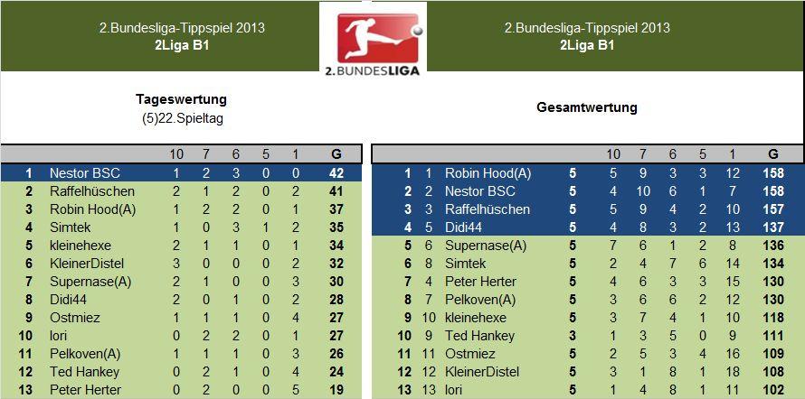 Auswertung 2.LigaB1.(5)22.Spieltag.jpg