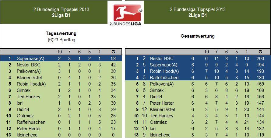 Auswertung 2.LigaB1.(6)23.Spieltag.jpg