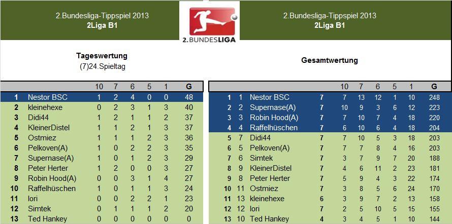 Auswertung 2.LigaB1.(7)24.Spieltag.jpg