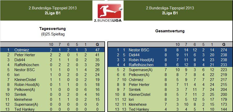 Auswertung 2.LigaB1.(8)25.Spieltag.jpg