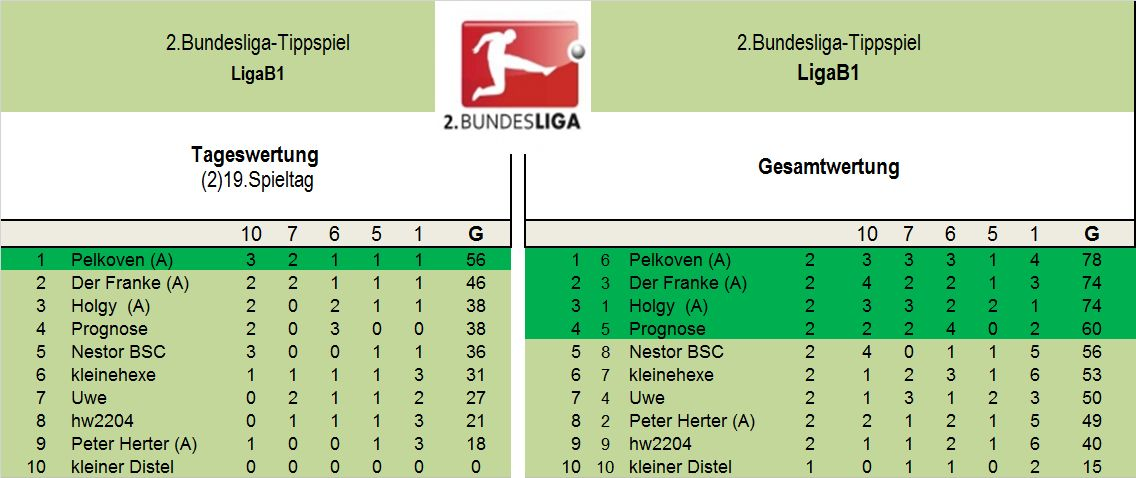 Auswertung 2.LigaB1.jpg
