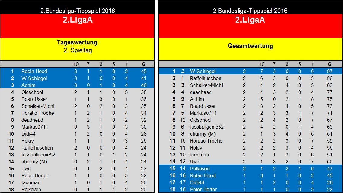 Auswertung 2..Spieltag(2. Liga A.jpg