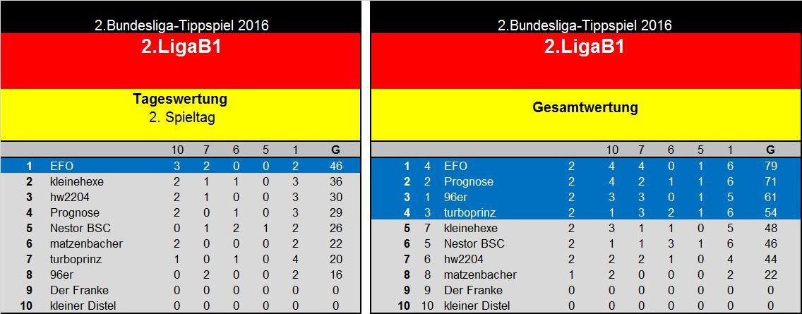 Auswertung 2.Spieltag(2. Liga B1.jpg