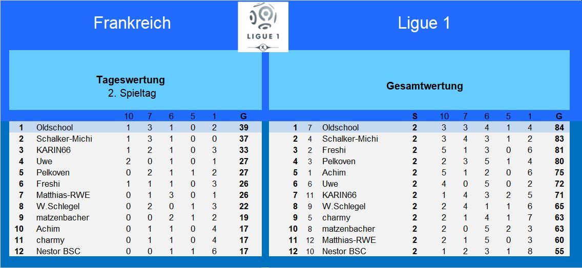 Auswertung 2.Spieltag Frankreich.jpg