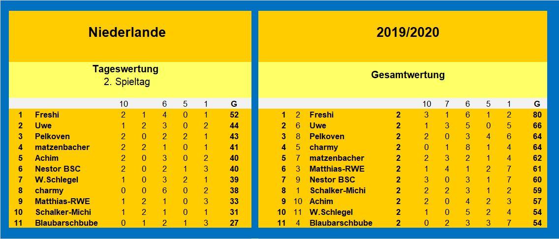 Auswertung 2.Spieltag Holland.jpg