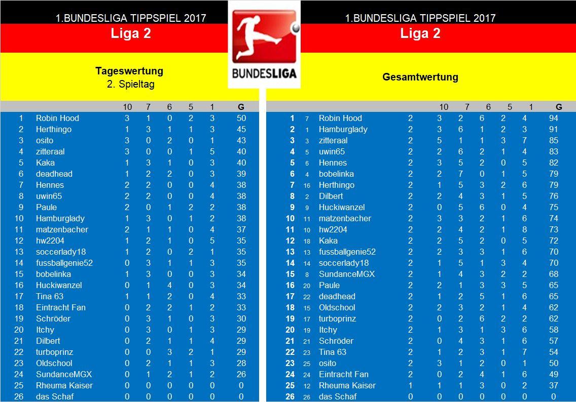 Auswertung 2.Spieltag Liga 2.jpg