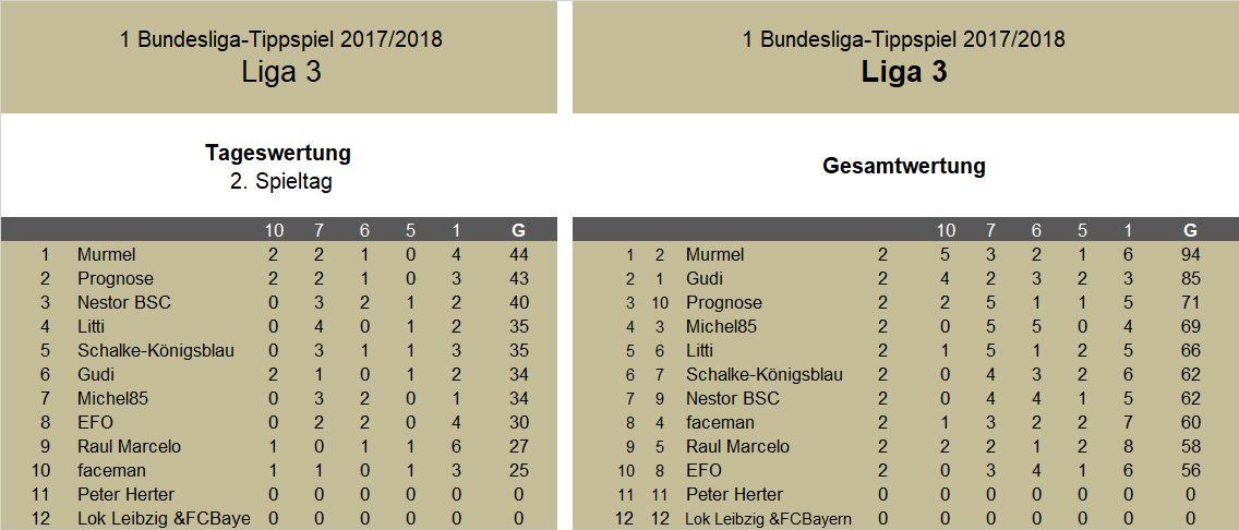 Auswertung 2.Spieltag Liga 3.jpg