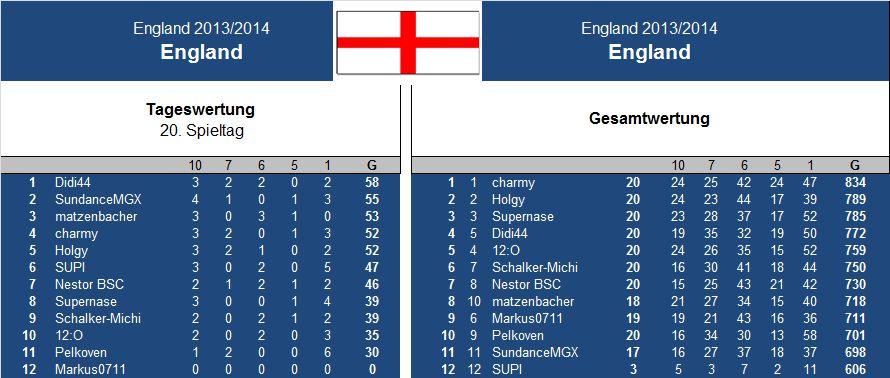 Auswertung 20..Spieltag England.jpg