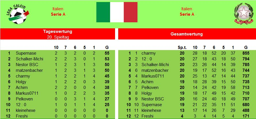 Auswertung 20.Spieltag Italien.jpg