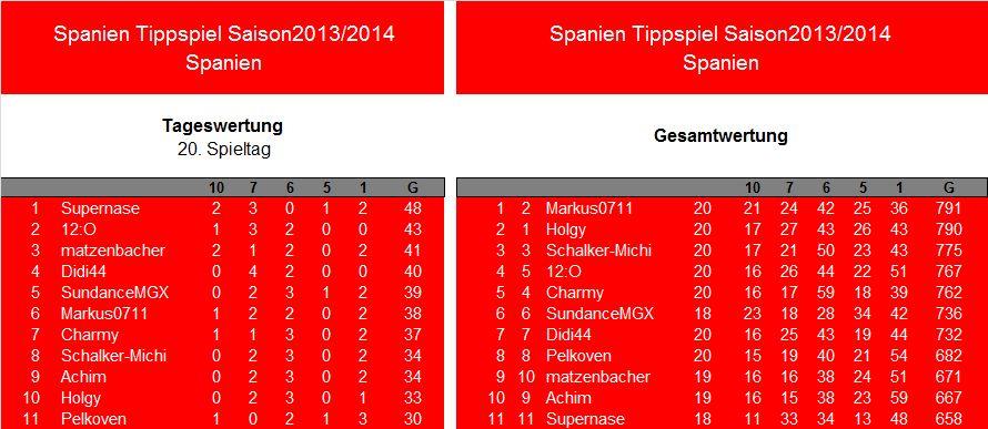 Auswertung 20.Spieltag.Spanien.jpg