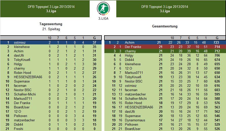 Auswertung 21.Spieltag.3.Liga.jpg