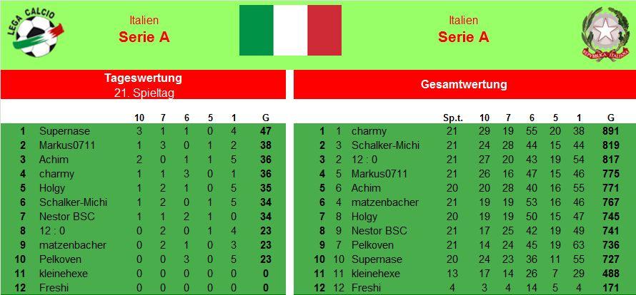 Auswertung 21.Spieltag Italien.jpg
