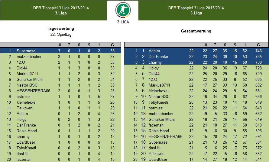 Auswertung 22.Spieltag.3.Liga.jpg