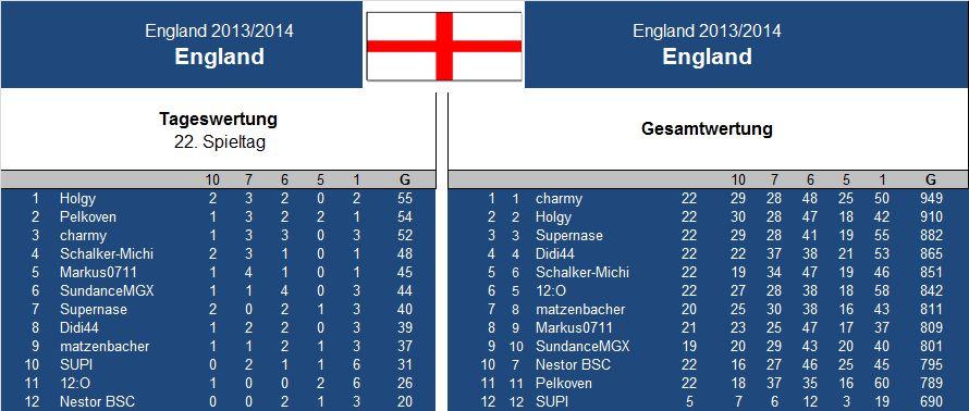 Auswertung 22..Spieltag England.jpg