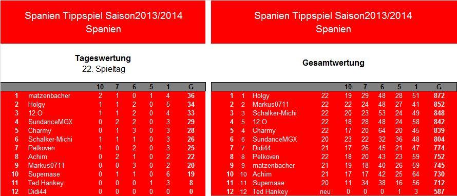 Auswertung 22.Spieltag.Spanien.jpg