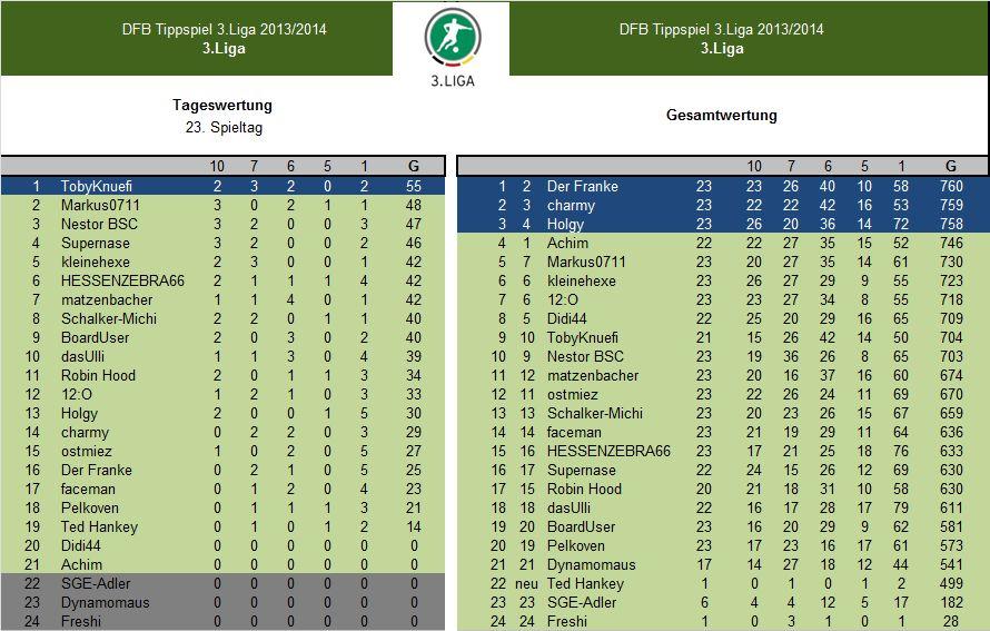 Auswertung 23.Spieltag.3.Liga.jpg