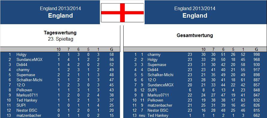 Auswertung 23..Spieltag England.jpg