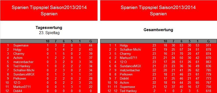 Auswertung 23.Spieltag.Spanien.jpg