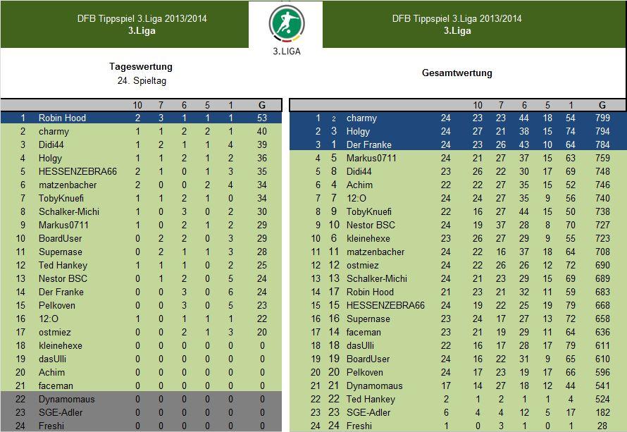 Auswertung 24.Spieltag.3.Liga.jpg
