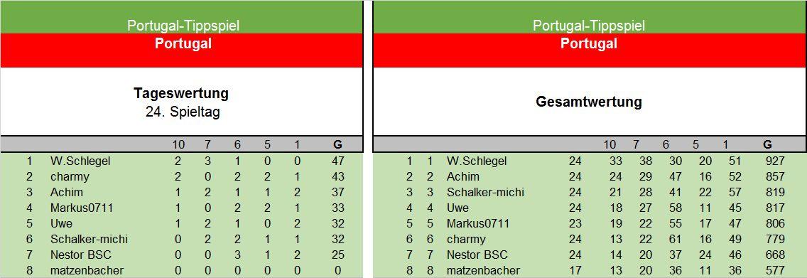 Auswertung 24. Spieltag Portugal.jpg