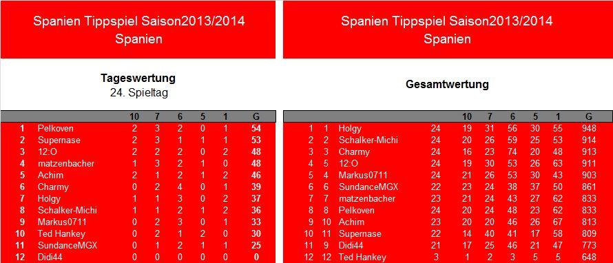 Auswertung 24.Spieltag.Spanien.jpg