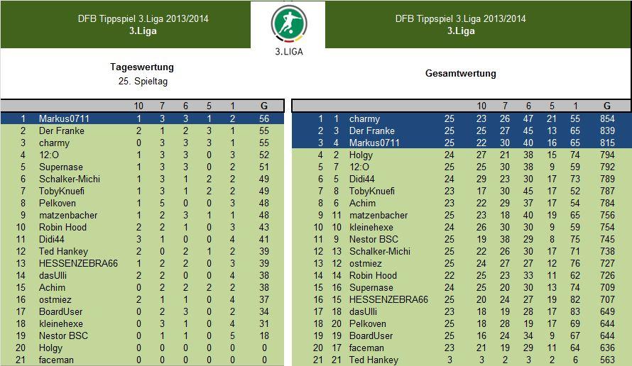 Auswertung 25.Spieltag.3.Liga.jpg