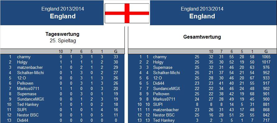 Auswertung 25..Spieltag England.jpg