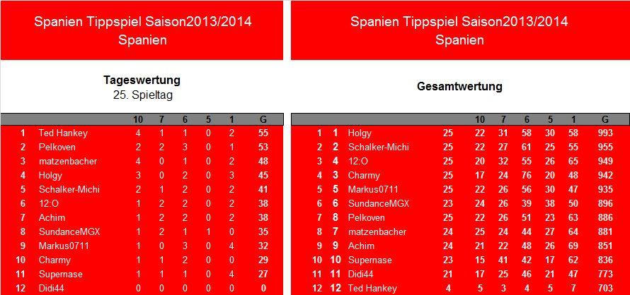 Auswertung 25.Spieltag.Spanien.jpg