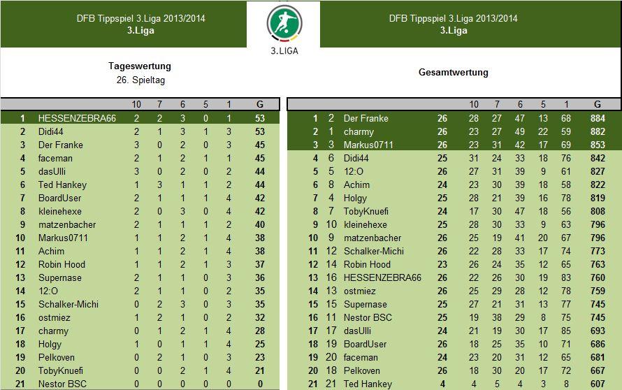 Auswertung 26.Spieltag.3.Liga.jpg