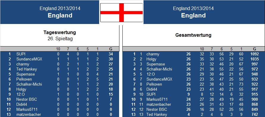 Auswertung 26..Spieltag England.jpg