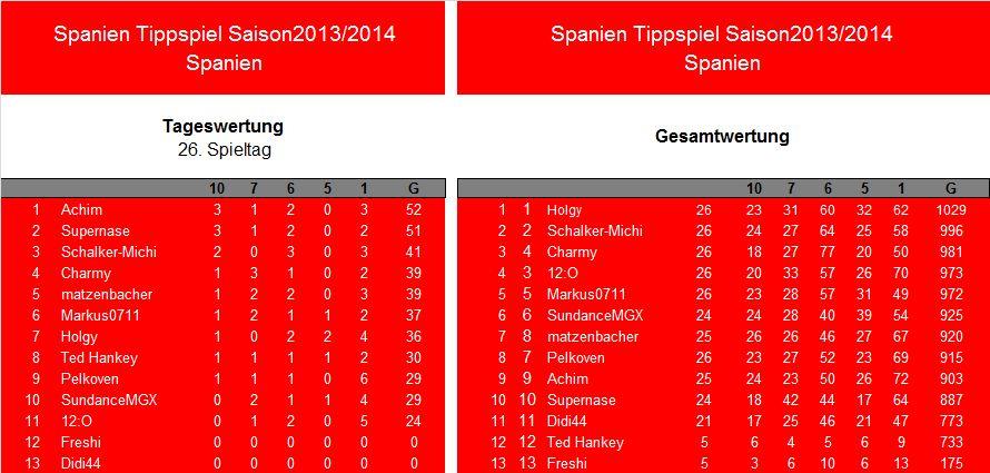 Auswertung 26.Spieltag.Spanien.jpg