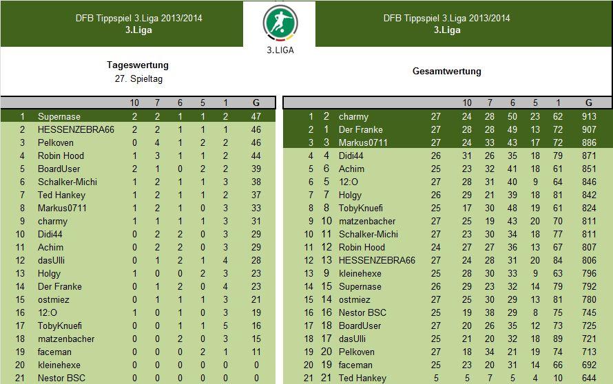 Auswertung 27.Spieltag.3.Liga.jpg