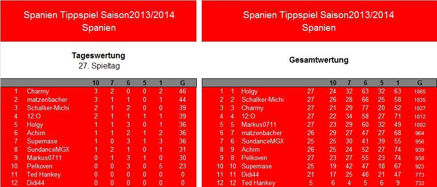 Auswertung 27.Spieltag.Spanien.jpg