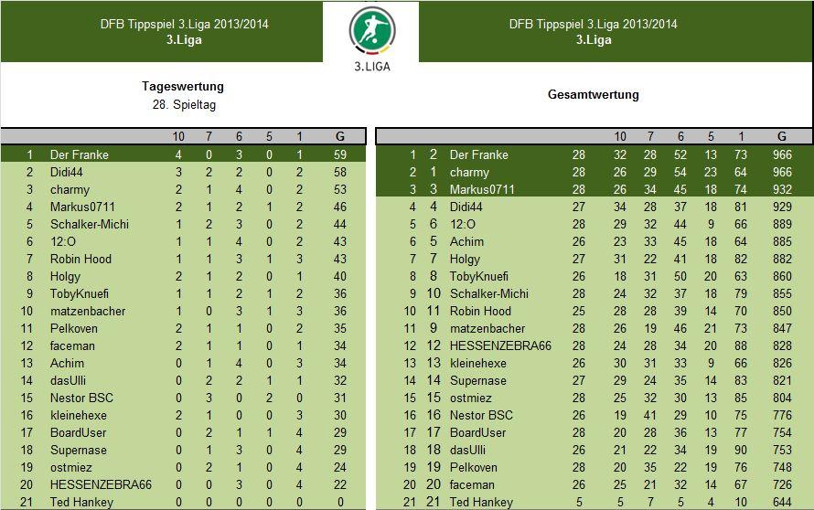 Auswertung 28.Spieltag.3.Liga.jpg