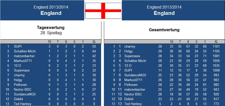 Auswertung 28..Spieltag England.jpg