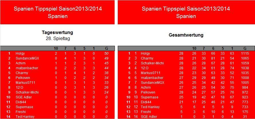 Auswertung 28.Spieltag.Spanien.jpg