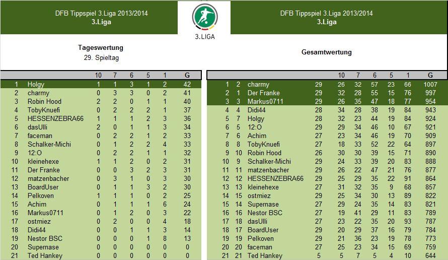 Auswertung 29.Spieltag.3.Liga.jpg
