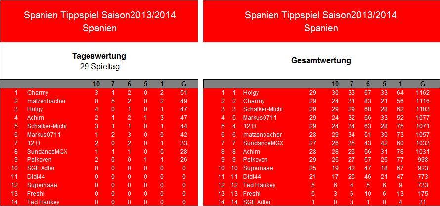 Auswertung 29.Spieltag.Spanien.jpg